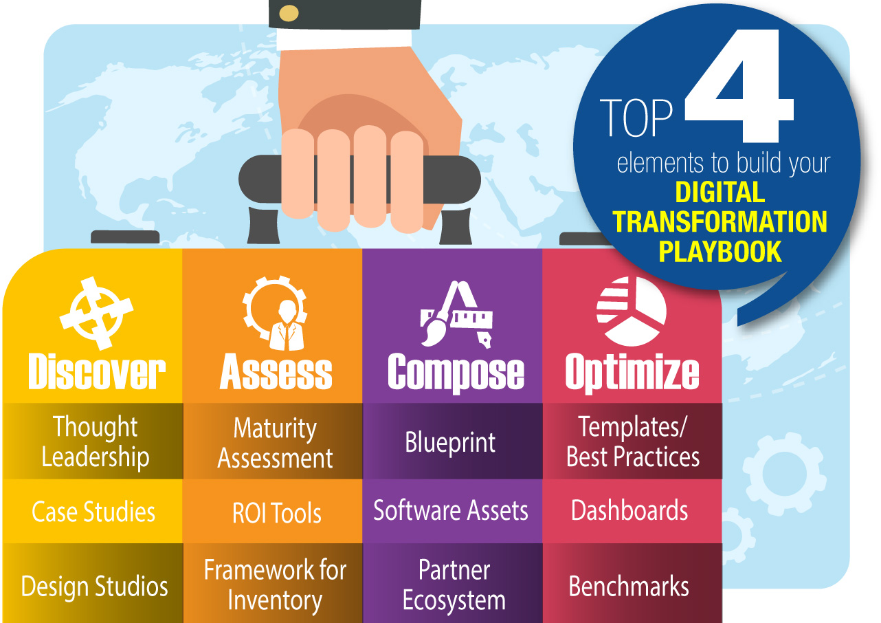 Top 4 elements to build your digital transformation playbook take away from this report key drivers of digital transformation malvernweather Image collections