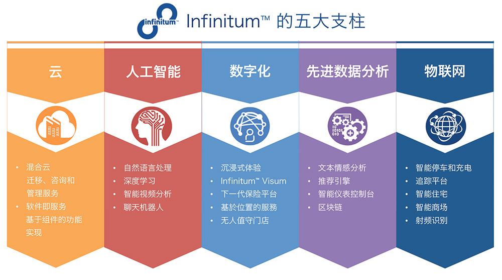 infinitum_5_Pillars_cn.jpg